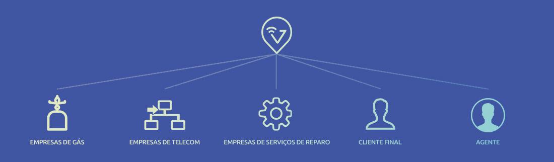 Plataforma de gestão de serviços