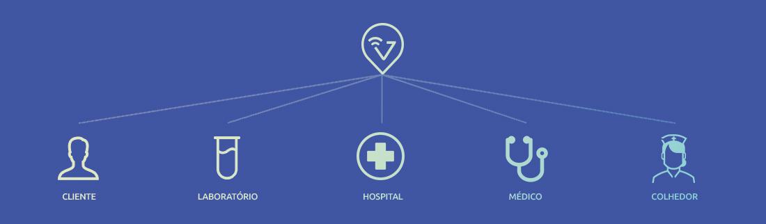 Plataforma de gestão de entregas e coletas para área de saúde