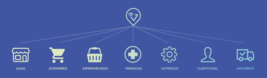 Plataforma de gestão de entregas e coletas para o varejo