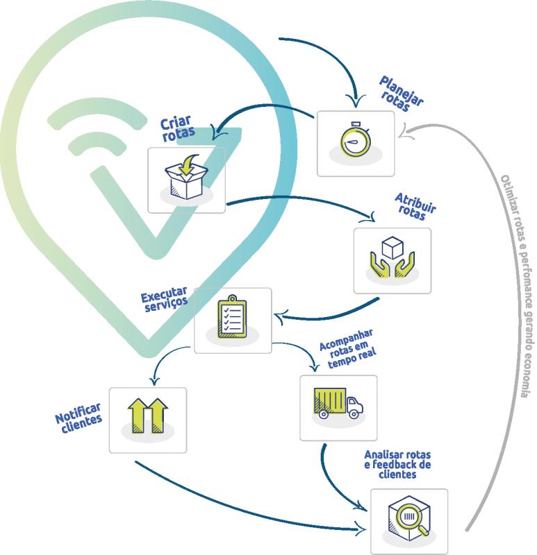 Processo - Planejar Rotas - Distribuir Rotas - Executar Serviços - Acompanhar em tempo real + Notificar clientes - Analisar dados e feedbacks - Otimizar e melhorar a performance