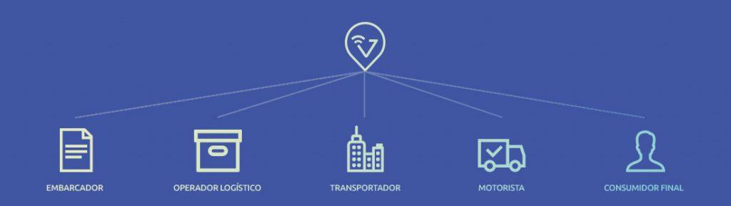 Vuupt: Plataforma de gestão de entregas para Embarcador, Operador Logístico, Transportador, Motorista e Consumidor Final