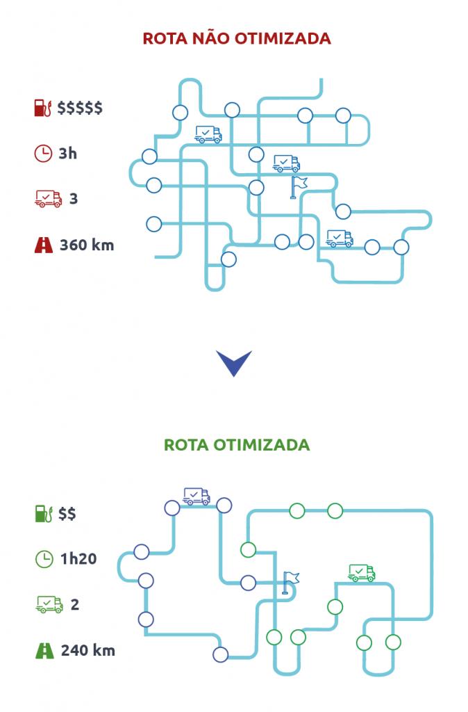 Diferença entre rota não otimizada e rota otimizada