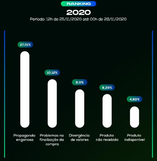 número de reclamações black friday 2020